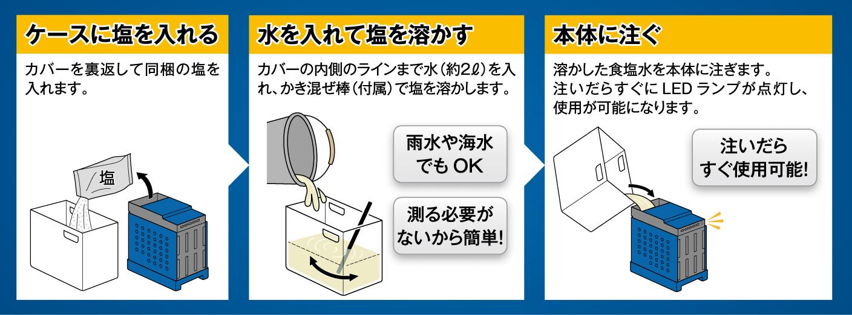 ケースに塩を入れる、水を入れて塩を溶かす、本体に注ぐ、注いだらすぐ使用可能!